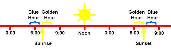TimesOfDayGraphic